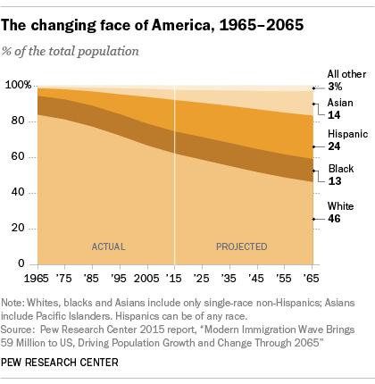 Chart shows White population percentage decreasing as Black, Hispanic, and Asian grow.